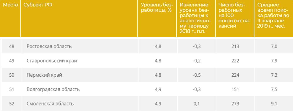 Рейтинг регионов по уровню безработицы (РИАРЕЙТИНГ)