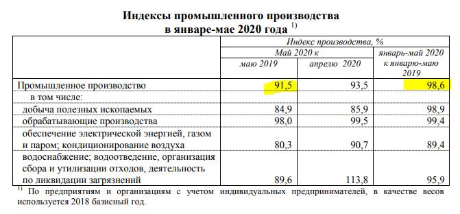 Индекс промпроизводства Прикамья за 2 года упал на 11%