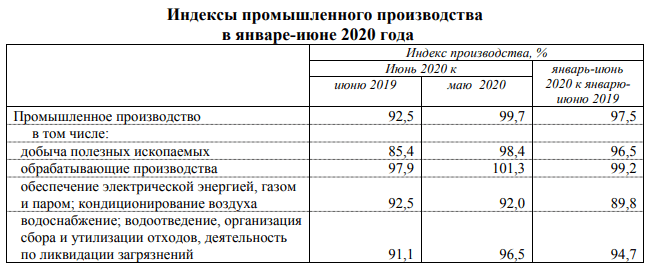 Индекс промпроизводства в Прикамье снизился на 2,5%