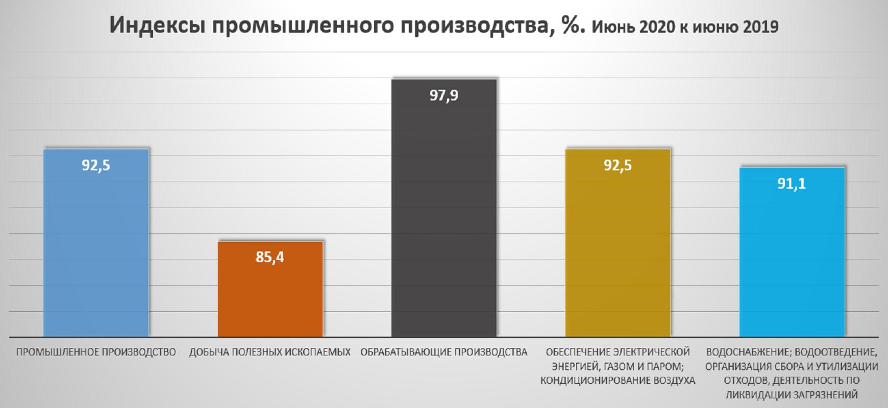 Индекс промышленного производства в Пермском крае снизился на 2,50%