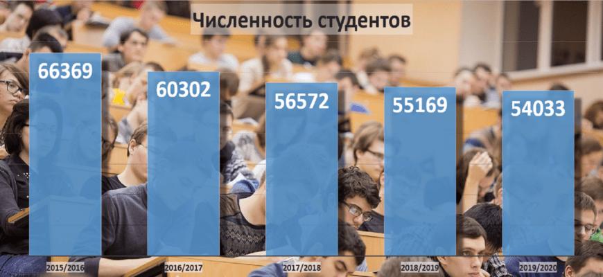 Численность студентов в ВУЗах Пермского края уменьшилась на 18,6%
