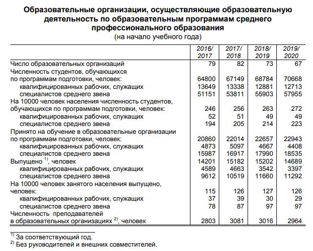 В Прикамье стало больше студентов и меньше образовательных организаций
