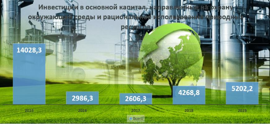 В Пермском крае стали меньше инвестировать в охрану окружающей среды