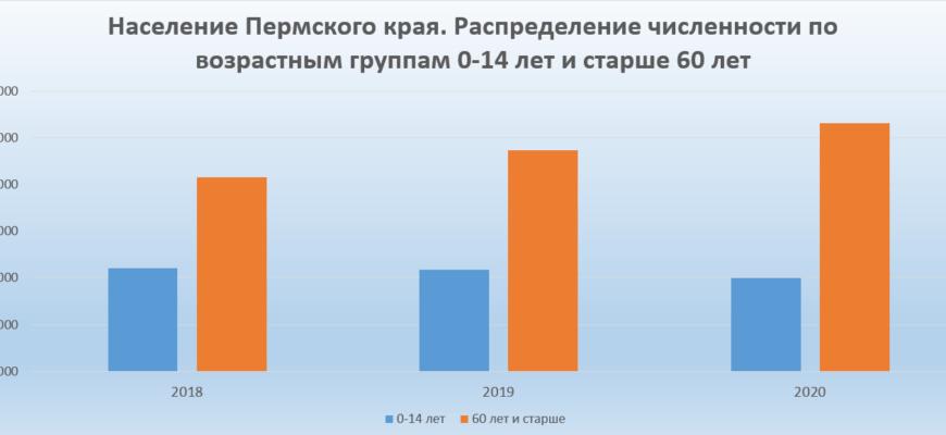 Население Пермского края все больше «стареет»