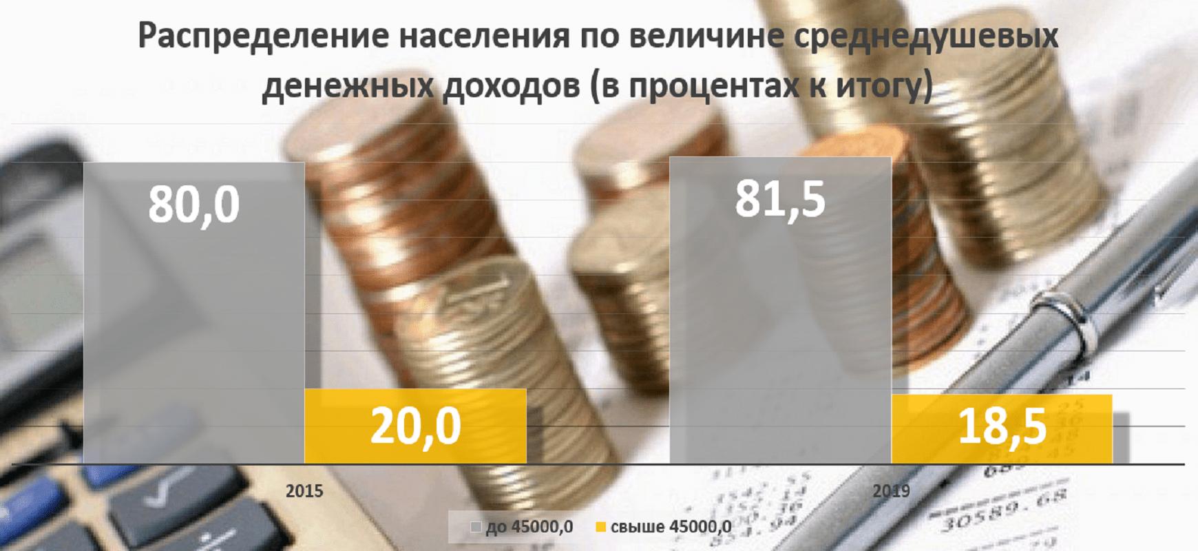 Среднего класса в Пермском крае стало меньше