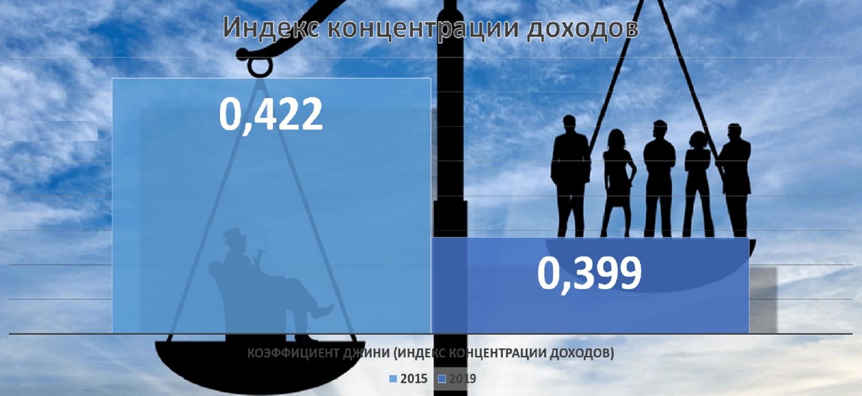 Коэффициент Джини в Пермском крае снизился до 0,399