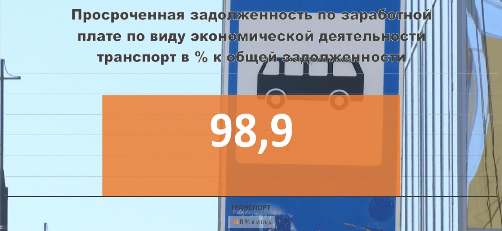 98,9% «зарплатных долгов» Пермского края приходится на «транспорт»