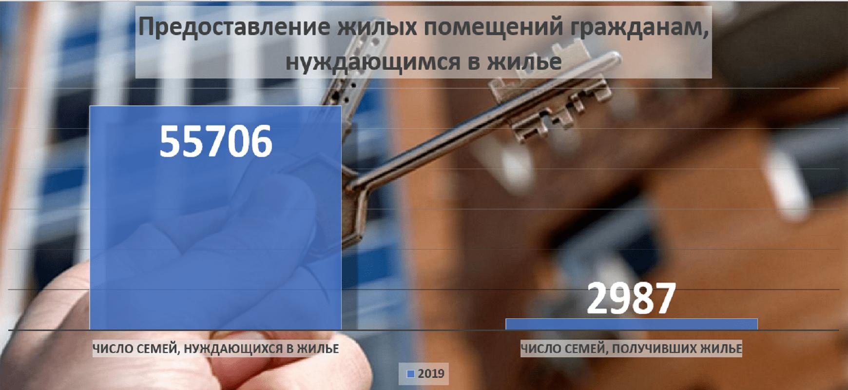 Жилье в Пермском крае получили 5% семей от числа нуждающихся