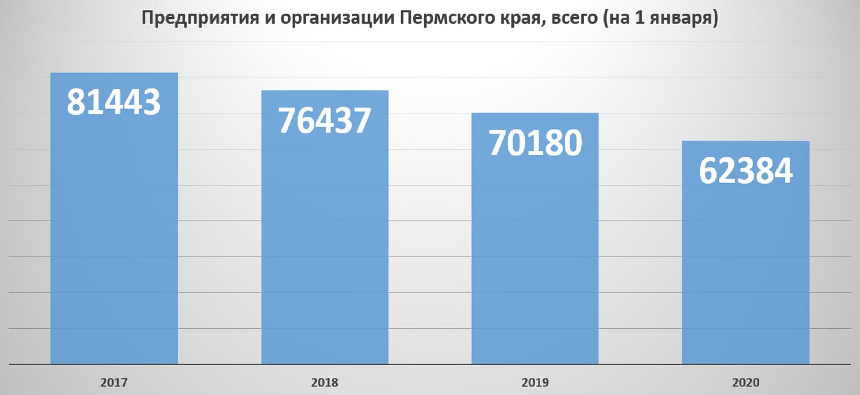 Предприятий в Пермском крае за три года стало меньше на 23,4%