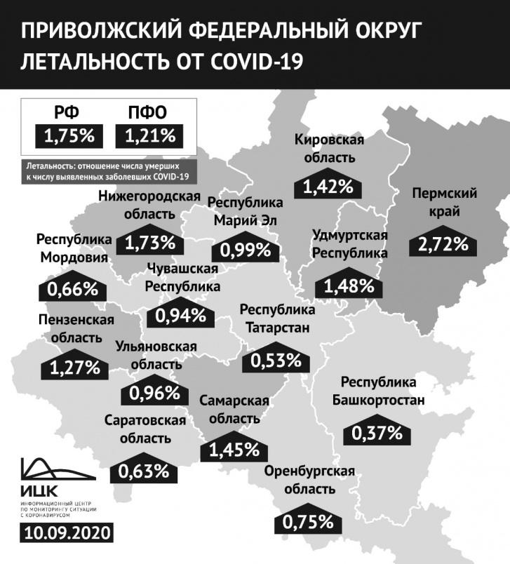 Первое место по смертности от коронавируса в ПФО — у Пермского края