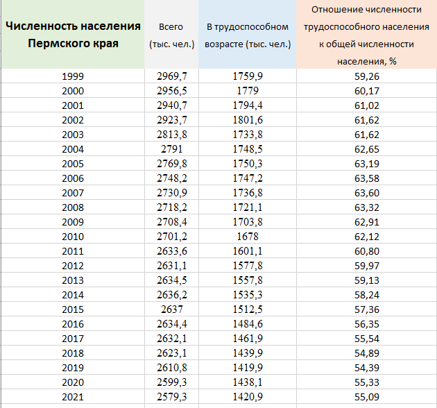 Численность населения - трудоспособного населения в Пермском крае все меньше и меньше