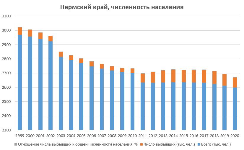 Численность населения - Пермский край покидают все больше человек